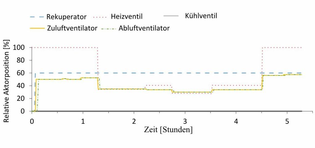 Relative Aktorpositionen eines der dezentralen Lüftungsgeräte in Fallstudie 2. Bild: Baranski