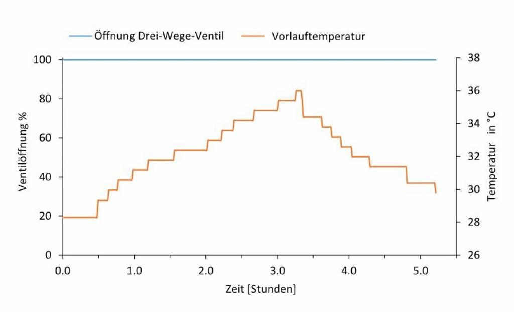 Vorlauftemperatur der Wärmepumpe sowie relative Öffnung des Drei-Wege-Mischventils im betrachteten Verbraucherkreis in Fallstudie 2. Bild: Baranski