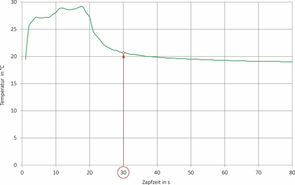 Gemessenes Temperatur-Zapfprofil bei Kaltwasserentnahme und Umgebungslufttemperaturen > 25 °C im Bereich der Vorwandinstallation. Bild: FH Münster/ Gebr. Kemper