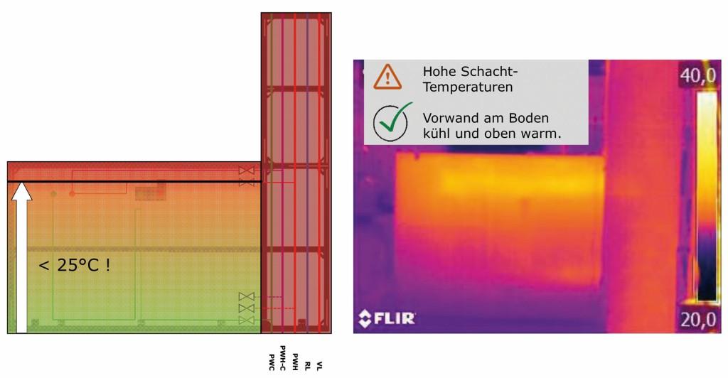 Thermografieaufnahme [10] einer Vorwandinstallation mit thermischer Trennung der Warmwasser- und Kaltwasserleitungen. Bild: FH Münster/ Gebr. Kemper