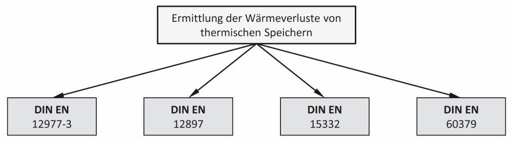 Relevante Normen zur Bestimmung der Wärmeverluste von thermischen Speichern. Bild: Seifert/Knorr/Oschatz