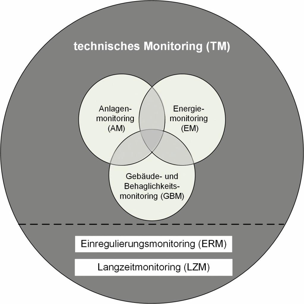 Gliederung des Technischen Monitorings. Bild: Mengede