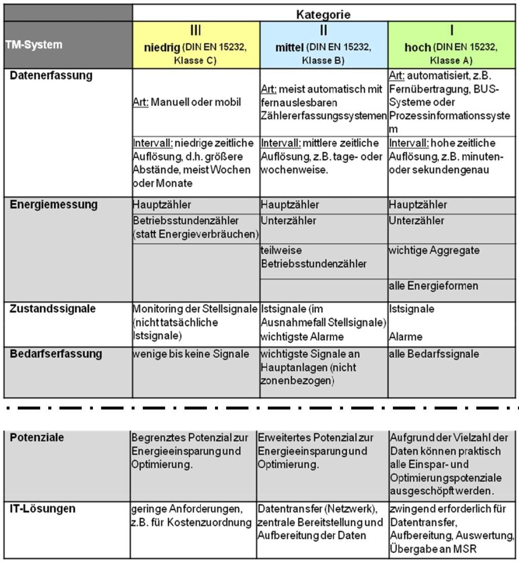 Merkmale von TM-Systemen. Bild: Mengede