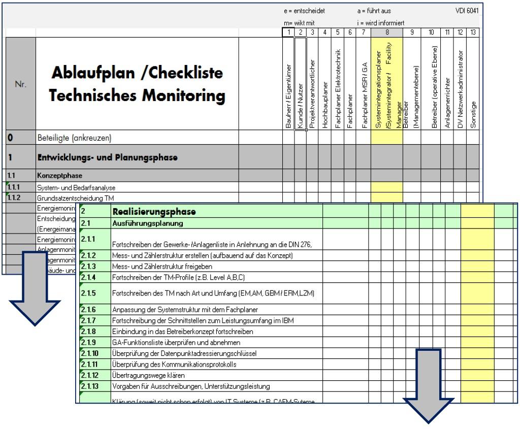 Ablaufplan-Checkliste TM (Auszug). Bild: Mengede