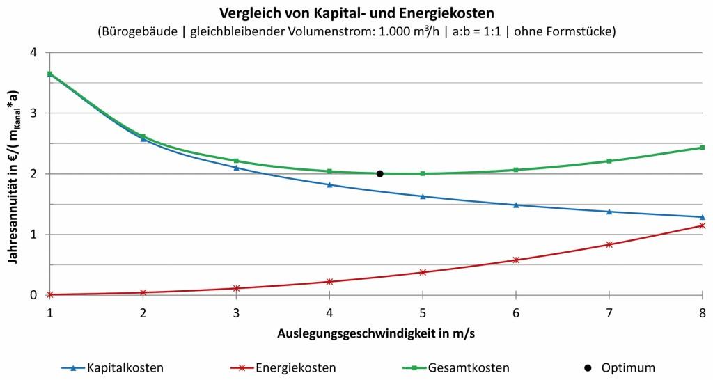 Vergleich von Kapital- und Energiekosten für verschiedene Auslegungsgeschwindigkeiten von Luftleitungen. Bild: Kriegel/Schaub