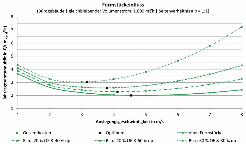Einfluss des Formstückanteils auf die Jahresgesamtannuität Bild: Kriegel/Schaub