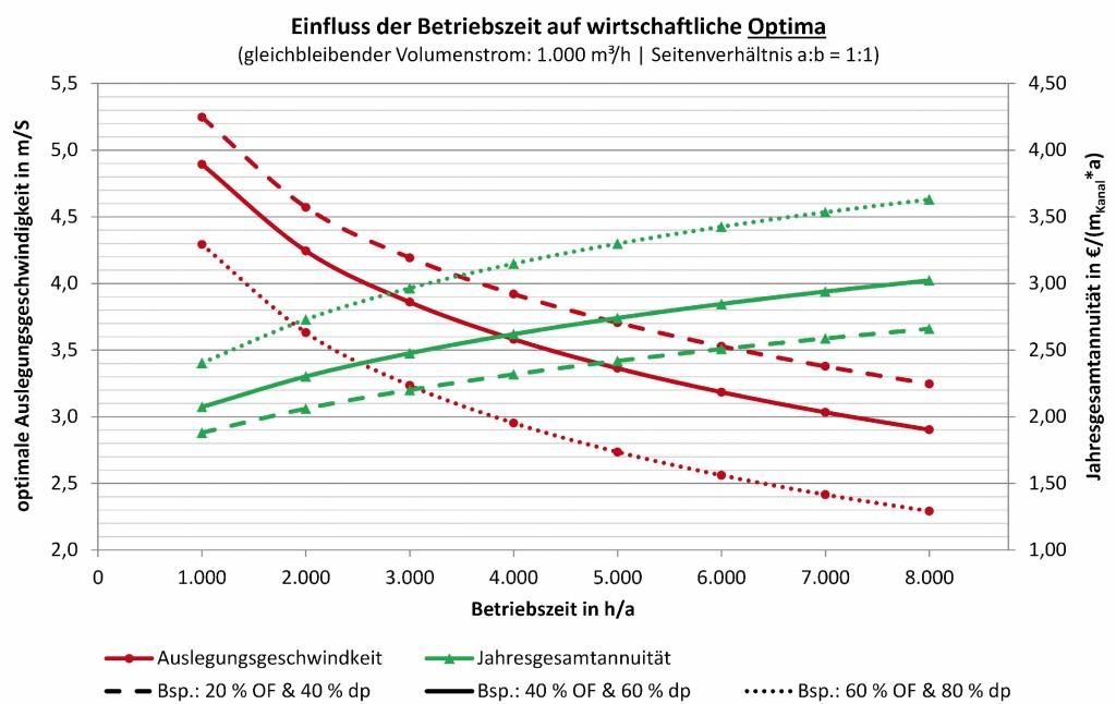 Variation der ökonomisch günstigsten Auslesungsgeschwindigkeit in Abhängigkeit von Betriebsdauer und Formstückanteil. Bild: Kriegel/Schaub
