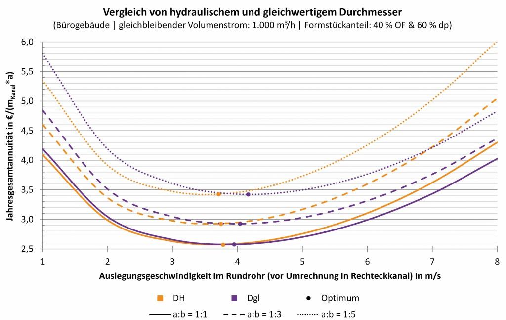 Beeinflussung der Jahresgesamtannuität bei Dimensionierung mit hydraulischem bzw. gleichwertigem Durchmesser. Bild: Kriegel/Schaub