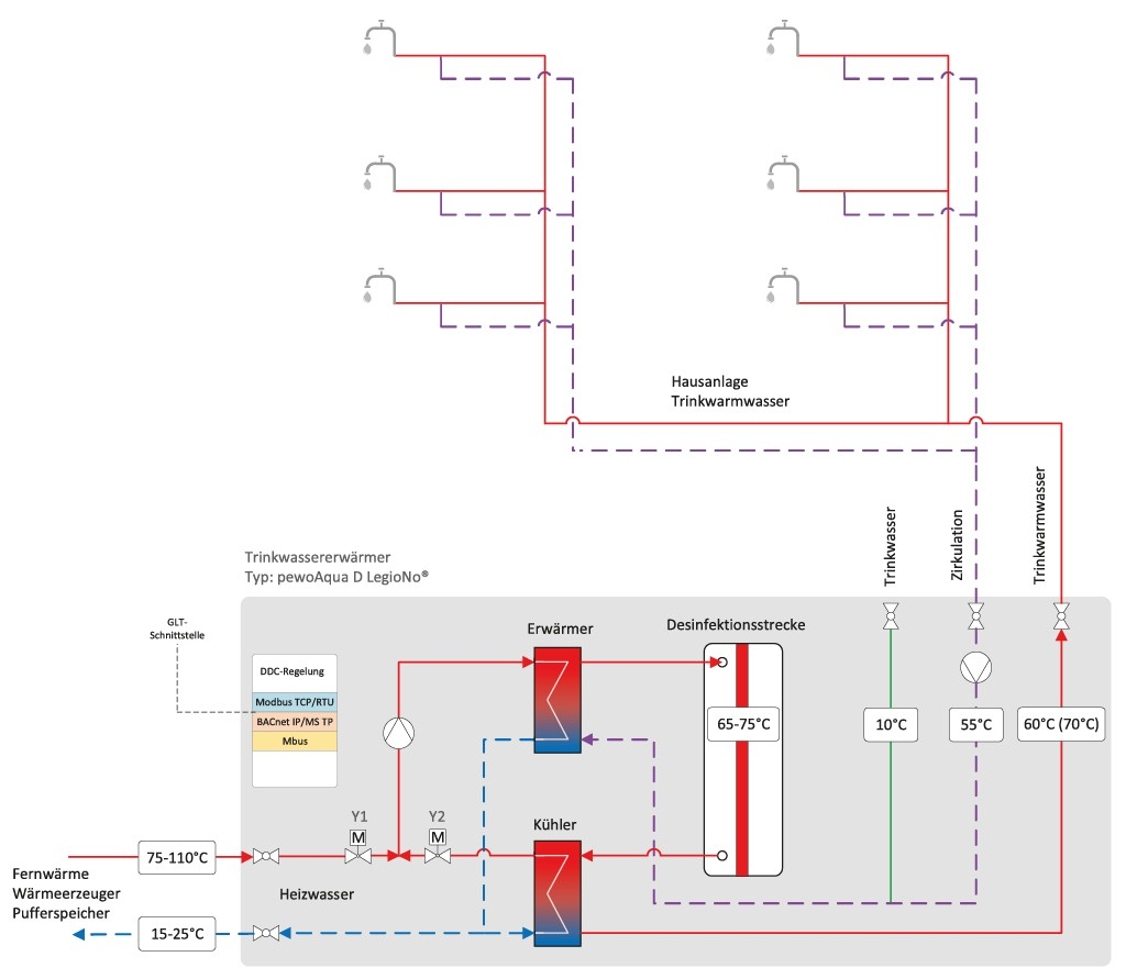 Prinzipschaltbild der thermischen Dauerdesinfektion mit LegioNo. Bild: Pewo