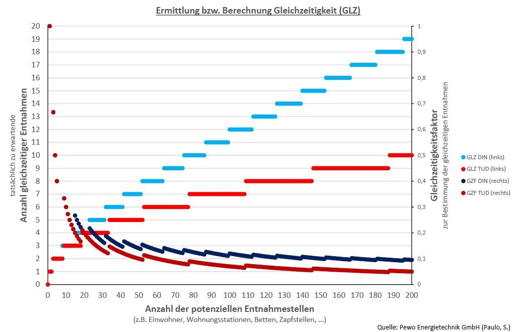 Die Gleichzeitigkeit bei der Entnahme von Trinkwarmwasser lässt sich ohne zusätzliche Variablen nicht genau berechnen. Die Formeln nach DIN 4708 und TU Dresden (nach Zschernig) weichen stark voneinander ab. Für die richtige Auslegung von Frischwassersystemen – mit und ohne Speicher – muss die überwiegende Nutzungsart im Gebäude einbezogen werden. Bild: Pewo