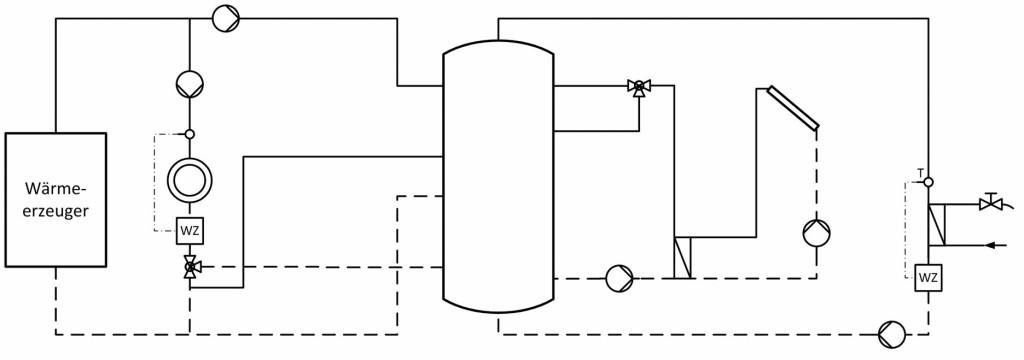 Anlage mit solarunterstützter Trinkwassererwärmung und Heizung; Messung von QTW,ges und QHW,ges in Ebene 3, Kostenaufteilung mit solarem Deckungsgrad [1, 2]. Bild: Dufner