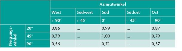Korrekturfaktor Winkel für die Abweichung von der Südausrichtung (Azimutwinkel) und dem Neigungswinkel bei solarunterstützter Trinkwassererwärmung (Ausschnitt) [2].