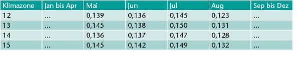 Monatlicher Korrekturfaktor fort für unterschiedliche Klimazonen bei solarunterstützter Trinkwassererwärmung (Ausschnitt) [2].