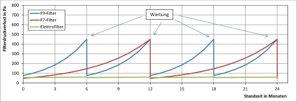 Druckverlust in Abhängigkeit der Standzeit für verschiedene Filtertypen. Bild: Kriegel/Rotheudt