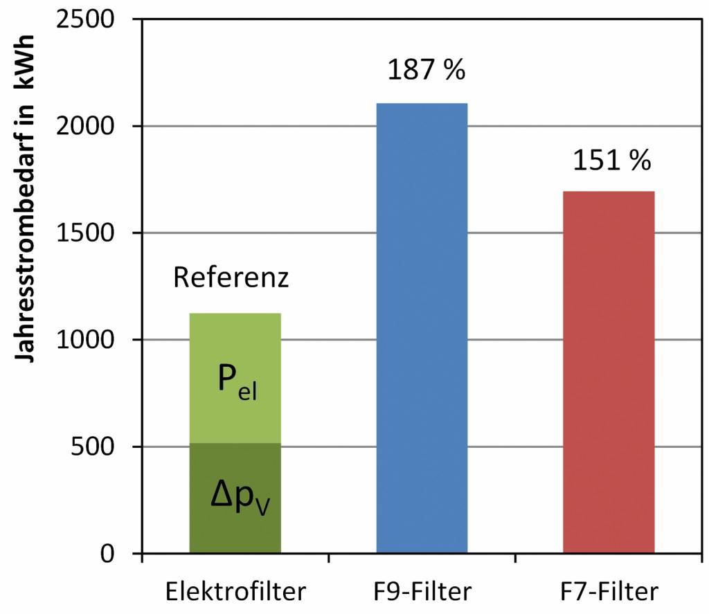 Elektrischer Energieaufwand für die Luftfilterung in Abhängigkeit des Filtertyps. Bild: Kriegel/Rotheudt