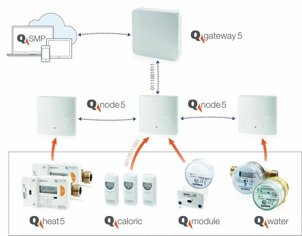 Produkthierarchie von Qundis. Bild: Qundis