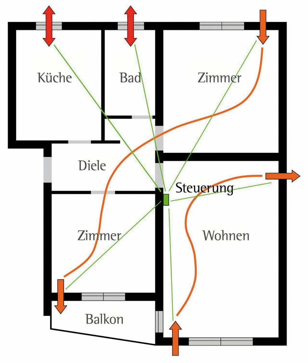 Das dezentrale Wohnraumlüftungssystem, das die Lüftungsgeräte e2 und ego kombiniert, ist für alle Arten von Effizienzhäusern geeignet. Bild: Lunos