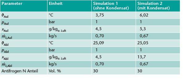 Parameter der Zuluftmassenströme für Konfiguration 1 und 2.