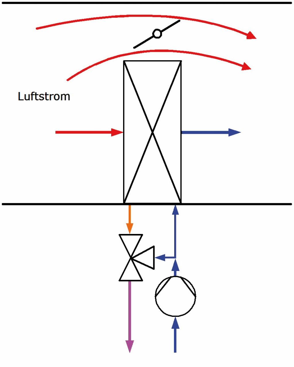 Schematische Darstellung eines Luftkühlers mit mengengeregelter Schaltung und Bypass mit Luftklappenregelung [4]. Bild: Feustel