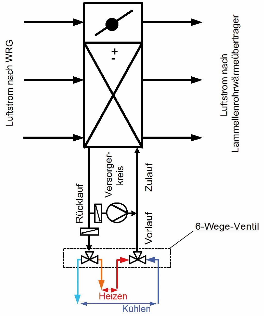 Schematische Darstellung eines Wärmeübertragers zur Lufterhitzung oder Luftkühlung mit gleichzeitiger Regelmöglichkeit der Zulaufmenge mittels 6-Wege-Ventil und der Zulauftemperatur durch Rücklaufbeimischung mittels Drehzahl geregelter Bypasspumpe; der Vorlauf des Versorgerkreises wird durch Sekundärkreispumpen (hier nicht dargestellt) versorgt. Bild: Feustel