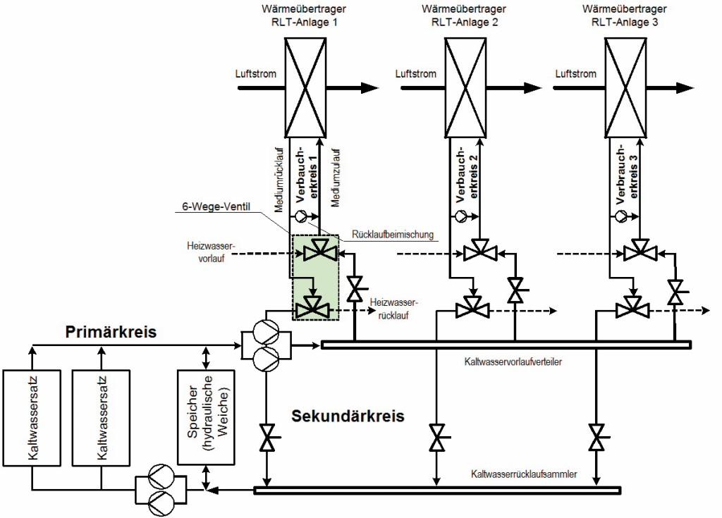 Schematische Darstellung der Kaltwasserversorgung von als Luftkühler arbeitenden kombinierten Wärmeübertragern mehrerer RLT-Geräte mit Primär-, Sekundär- und Verbraucherkreisen. Die Sekundärkreispumpen versorgen die Verbraucherkreise mit Kaltwasser; die Verbraucherkreispumpen (Bypasspumpen) dienen zur Rücklaufbeimischung im Verbraucherkreis. Die Warmwasserversorgung stellt sich ähnlich wie die Kaltwasserversorgung dar. Bild: Feustel