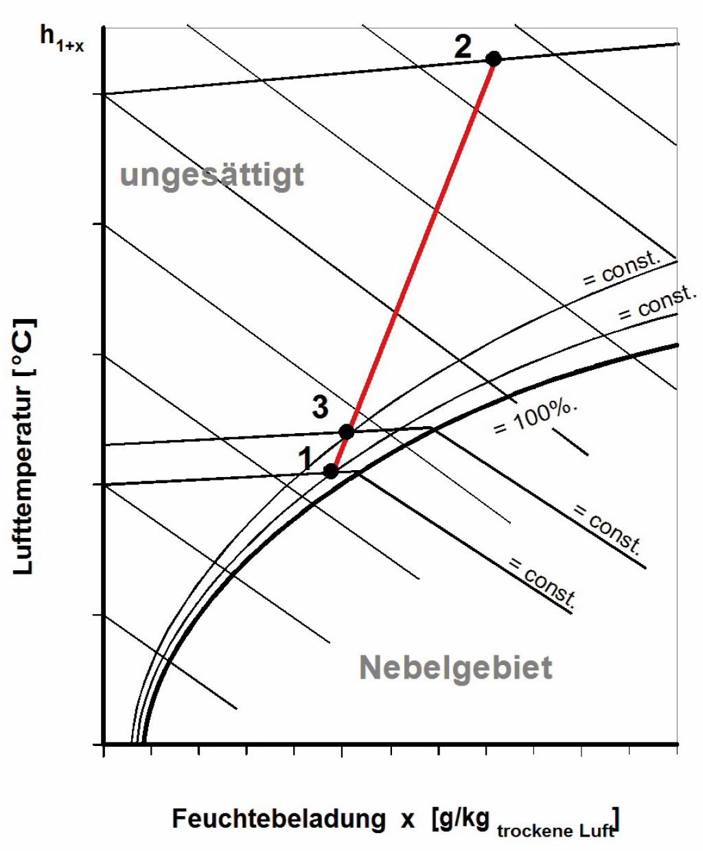 """Schematische Darstellung der Mischung zweier Luftströme nach dem Luftkühler [4]. Der Mischpunkt des konditionierten Luftstromes """"1"""" und des Bypassluftstromes """"2"""" liegt im Punkt """"3"""". Die Strecken auf der Mischgerade sind umgekehrt proportional zum Verhältnis des Einzelmassenstromes am Mischluftmassenstrom. Bild: Feustel"""