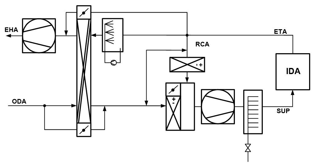 Schematische Darstellung des RLT-Gerätes mit Wärmeübertragern, die jeweils mit Strömungsbypass ausgestattet sind. Luftkühler und Lufterhitzer sind jeweils in einem Gerät zusammengefasst. Bild: Feustel