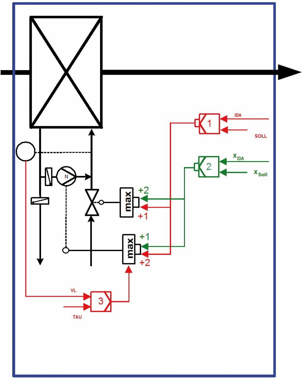 Schematische Darstellung der Regelung des Luftkühlers als OpDeCoLo (im blauen Rechteck) ohne Berücksichtigung der anderen Komponenten der RLT-Anlage. Bild: Feustel
