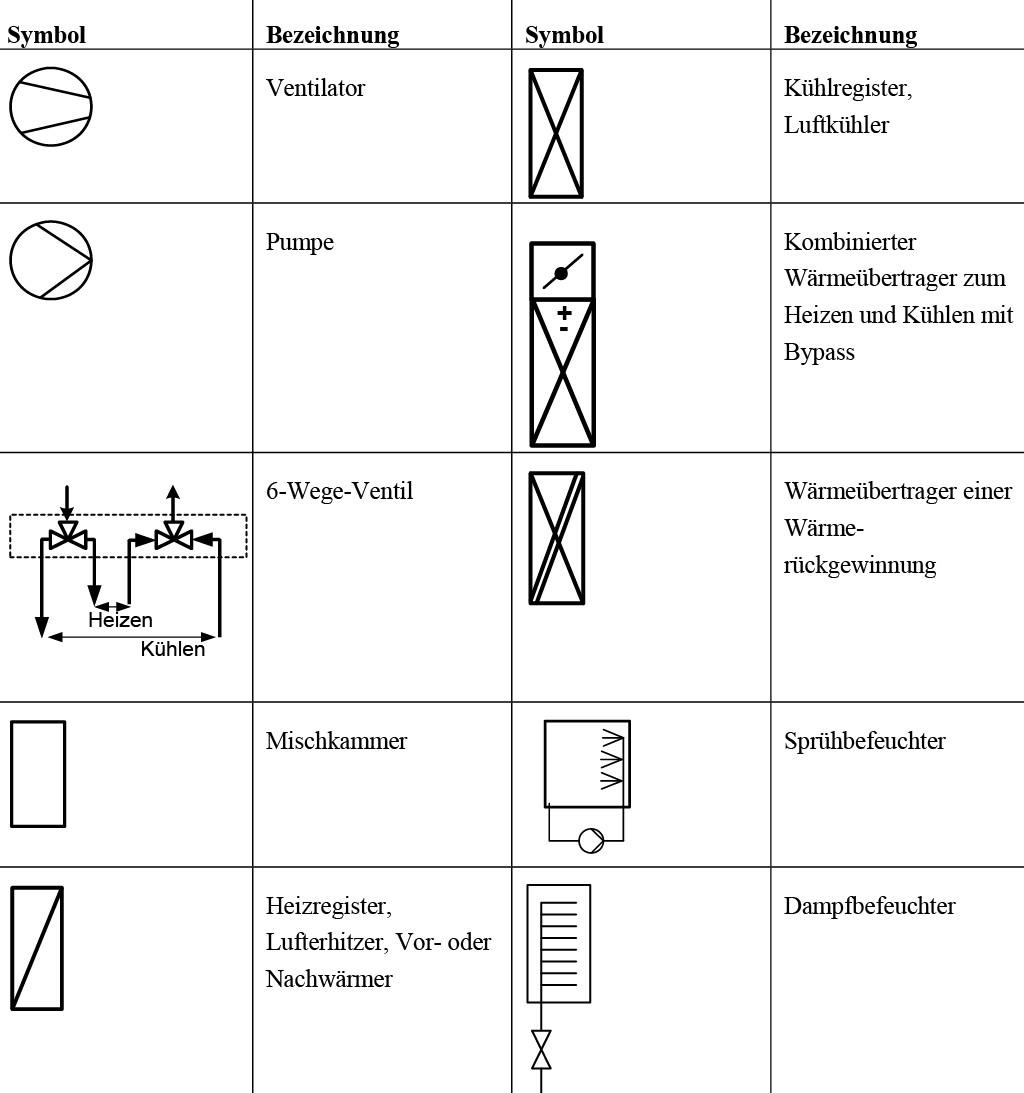 Symbole und Bezeichnungen der Anlagenkomponenten.