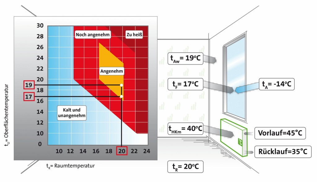 Die Raum- und Oberflächentemperatur können in einem Diagramm zusammengelegt werdenLegende: tO = Oberflächentemperatur, tR = Raumtemperatur, tAW = Temperatur Außenwand, tF = Temperatur Fenster. Bild: Purmo