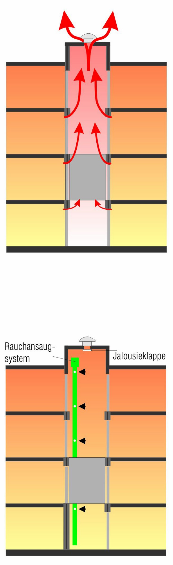 Kontrollierte Schachtentrauchung über die Jalousieklappe. Bild: Aleatec GmbH