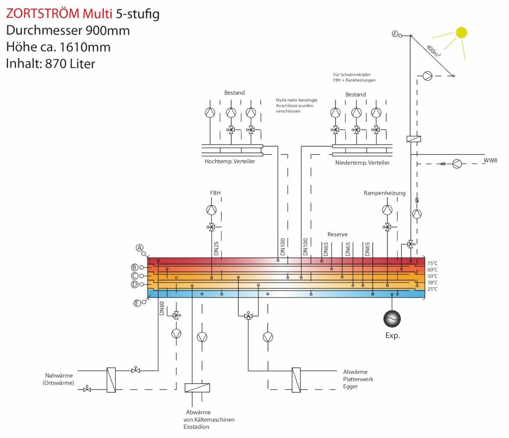 Die Abwicklung eines Zortström mit fünf Temperaturstufen zeigt anhand der Wärmeversorgung für ein öffentliches Freizeitbad die Zuordnung der angeschlossenen Systemkreise zu den einzelnen Temperaturstufen. Bild: Zortea Gebäudetechnik GmbH