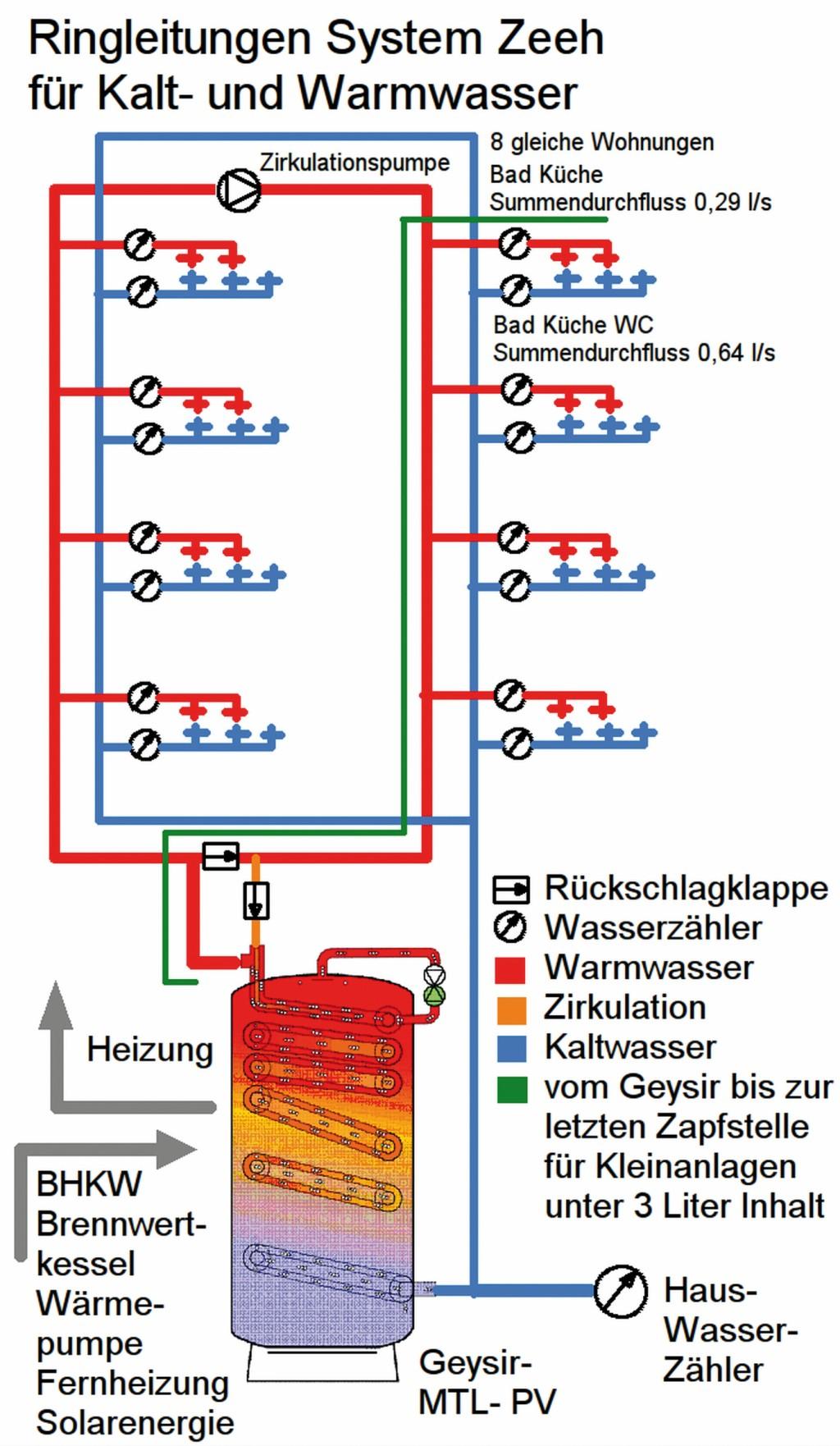 Multifunktionsspeicher mit Trinkwassererwärmung nach dem Durchflusssystem für Trinkwasserinstallationen mit Ringleitungen und Maschen [1]. Bild: Fa. Zeeh 5