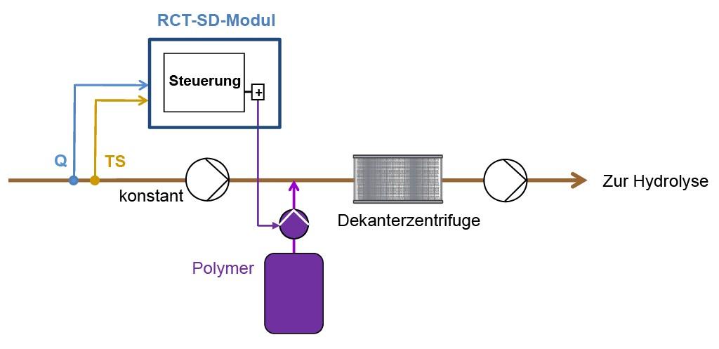Bild 1: Schematische Darstellung der Steuerung der Entwässerung über das RTC-SD-Modul. Fluss- und TS-Messung gehen in die Steuerung ein und werden zur Berechnung einer optimalen Dosiermenge an Polymer verwendet. Bild: Hach