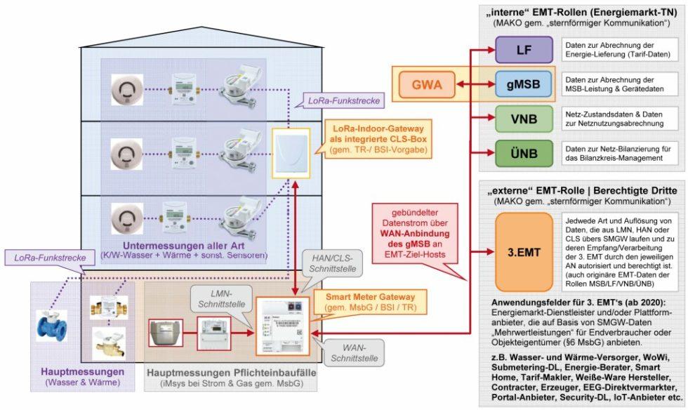 System- und Prozessaufbau für CLS-Mehrwertdienst‧leistungen durch dritte externe Marktteilnehmer. Bild: Zenner