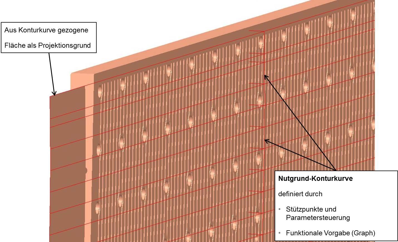 Bild 4: Grundprinzip Projektionsfläche Kühl-Nutgrund. (Bild: SMS Siemag)
