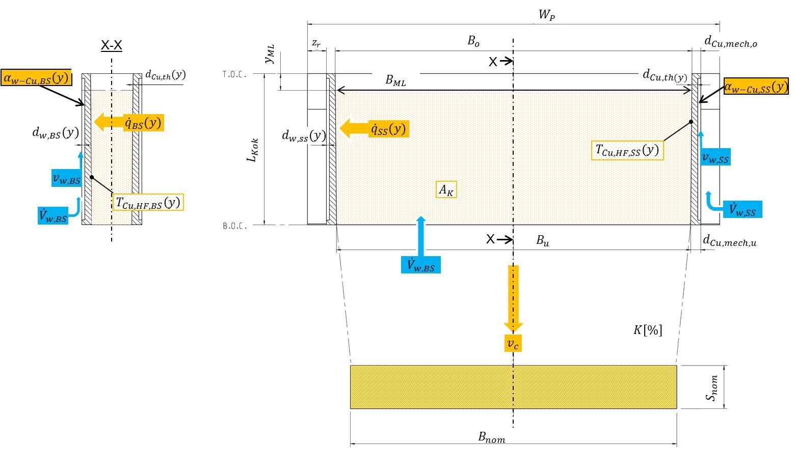 Bild 5: Geometrie und Verfahrensparameter im Konfigurationsmodell. (Bild: SMS Siemag)