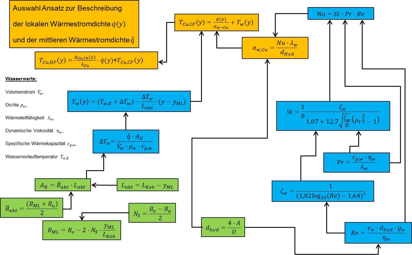 Bild 6: Geometrische Beziehungen und thermisch-fluidtechnische Formelzusammenhänge. (Bild: SMS Siemag)