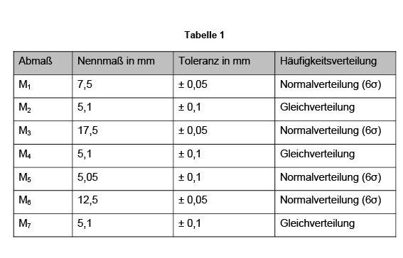 Tabelle 1 Abmessungen und zugehörige Toleranzen des Scharniers.
