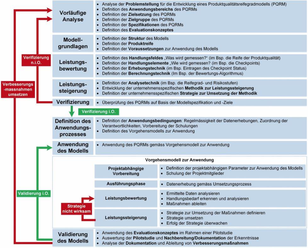 Bild 1 Vorgehensmodell zur Entwicklung und Anwendung eines Produktqualitätsreifegradmodells. Bild: Verfasser