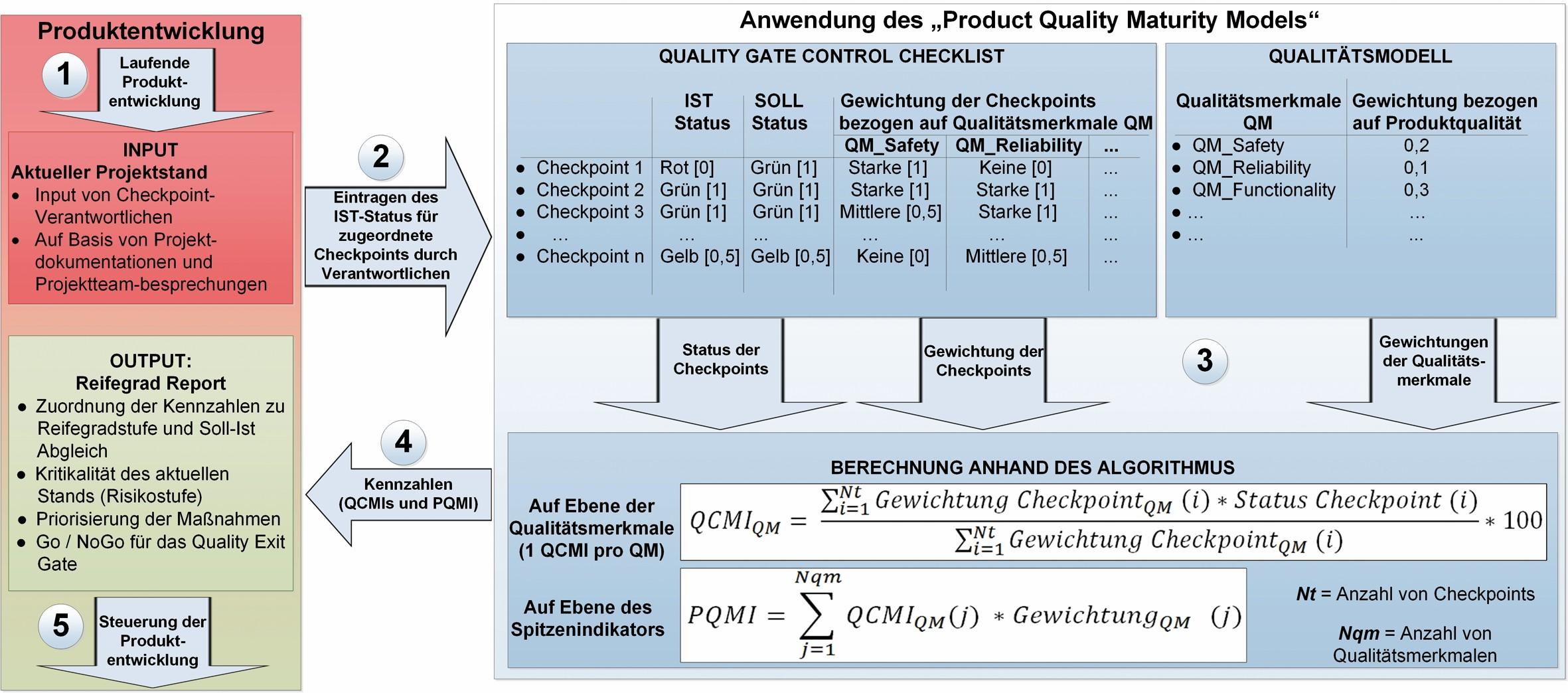 Bild 2 Funktionsweise des PQRM am Beispiel Liebherr-Aerospace. Bild: Verfasser