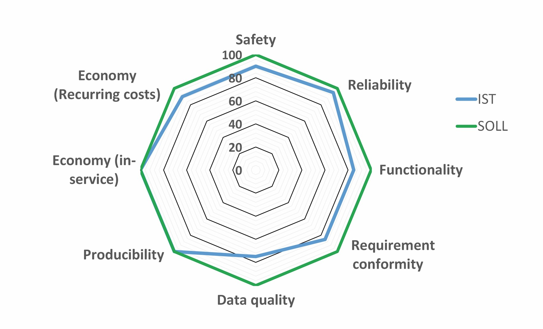 Bild 3 Exemplarische Darstellung des Soll-Ist Vergleichs auf QCMI-Ebene für eine Datenerhebung. Bild: Verfasser