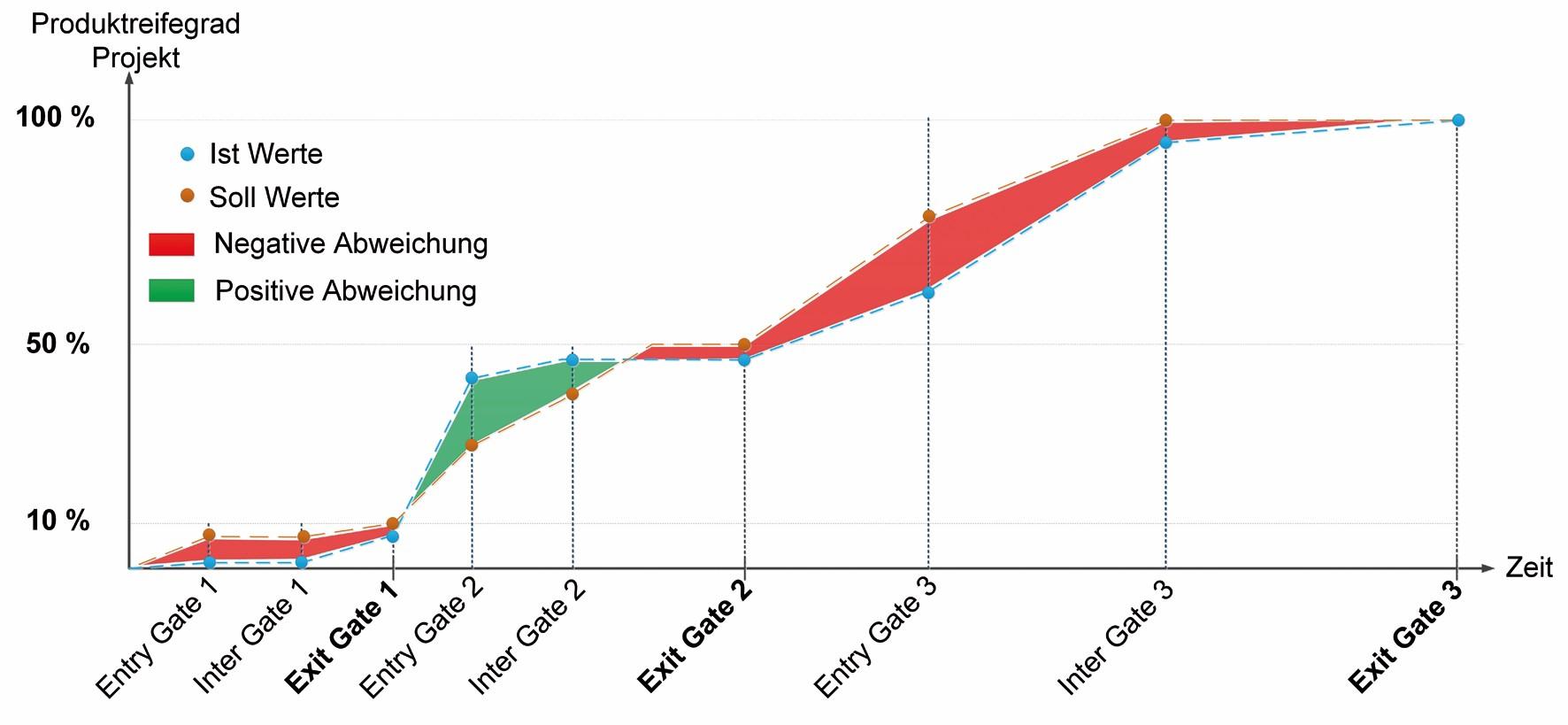 Bild 4 Exemplarische Darstellung des Soll-Ist Verlaufs auf PQMI-Ebene für drei Quality Gates. Bild: Verfasser