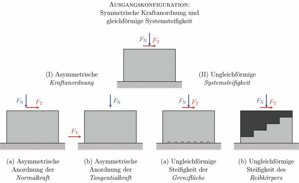Konstruktive Maßnahmen zur Reduzierung der Haftreibung in tribologischen Systemen. Bild: Seibel