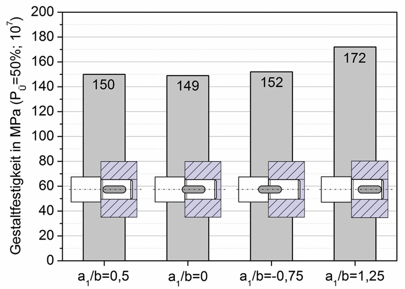 Bild 9 Gestaltfestigkeit der PFV mit abgesetzter Welle und unterschiedlicher Nutlage; 18CrNiMo7–6 gasaufgekohlt (Härterei 1); xNenn=0,5‰; tm/sba=0,5. Bild: Verfasser