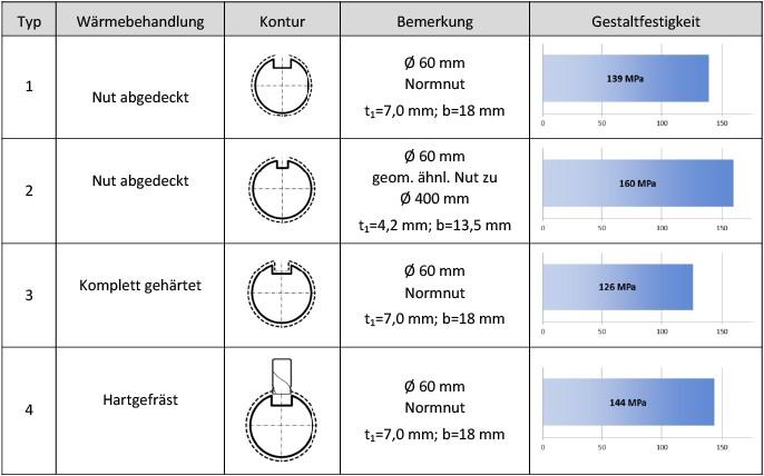 Tabelle 2 Einfluss der Fertigungstechnologie auf die Gestaltfestigkeit; x=0,5‰; tm/sba=0,25; t1: Nuttiefe, b: Nutbreite; Werkstoff: 18CrNiMo 7-6; —- gasaufgekohlt (Härterei 1), Typen 1, 2 und 4 duktile Nut.
