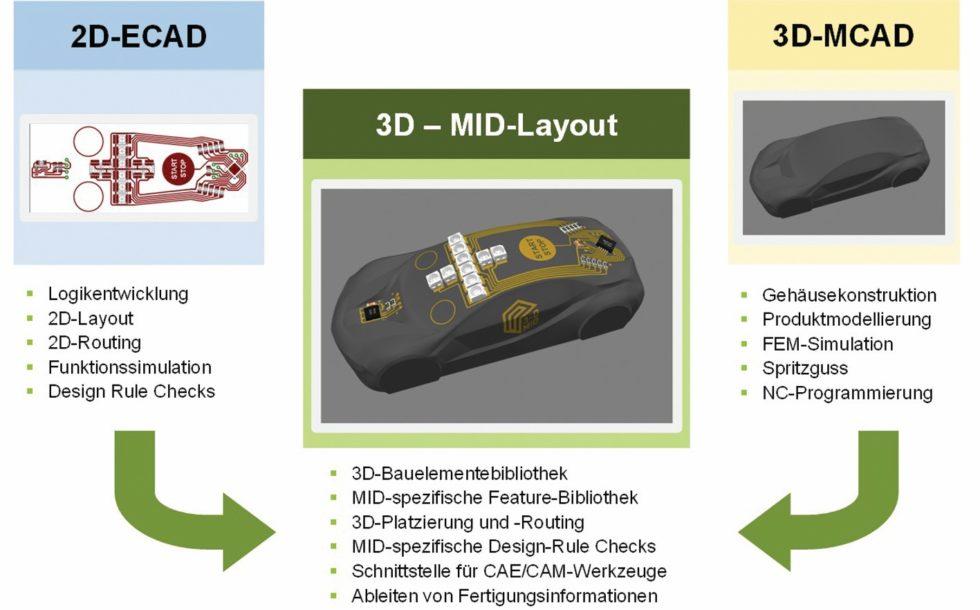Bild 1: Prinzipielles Vorgehen bei der Erstellung eines virtuellen Produktmodells im Rahmen der MID-Technologie. Vordergründig ist hier die Verschmelzung zu einem integrierten Modell, indem ein 2D-ECAD-Layout auf die dreidimensionale Oberfläche einer 3D-MCAD-Konstruktion projiziert wird. (Bild: FAU Erlangen-Nürnberg)