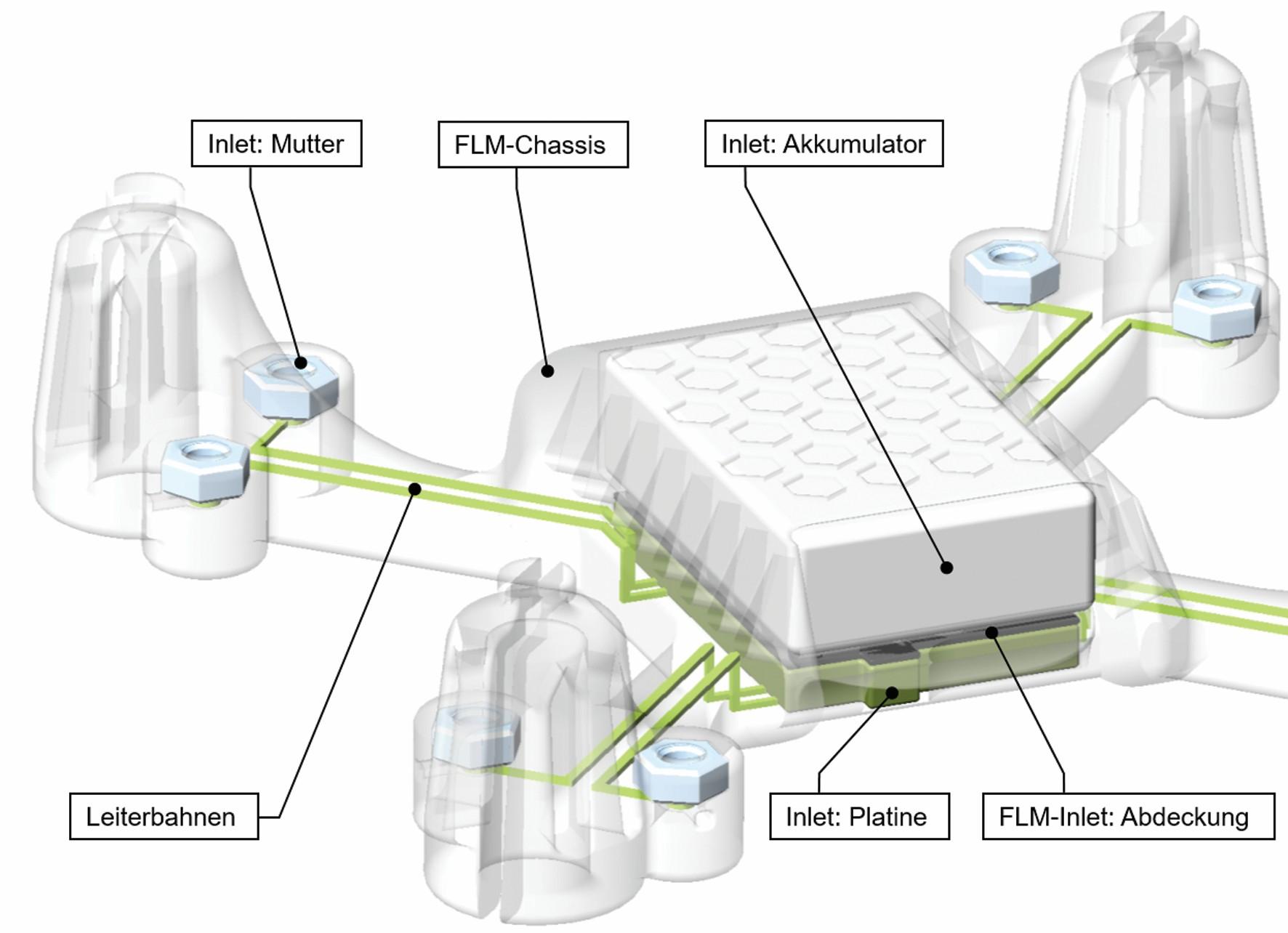 Bild 4: Virtuelles, integriertes, mechatronisches Modell eines Demonstrators in Form eines Quadrokopters. Die Bestandteile, die sich mit dem physischen Demonstrator decken, sind entsprechend beschriftet. Dieses Modell bildet die Grundlage für die Ausleitung der Maschinendatensätze. (Bild: FAU Erlangen-Nürnberg)