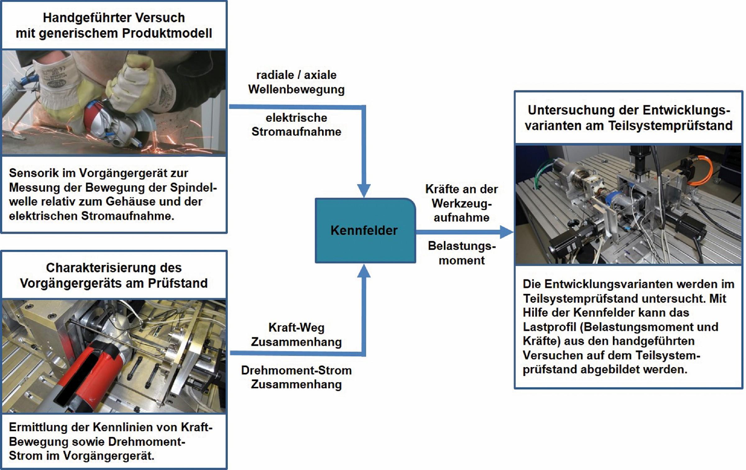 Bild 5: Methode zur Überführung der Systemgrößen auf den Prüfstand nach [12]. (Bild: Karlsruher Institut für Technologie KIT)