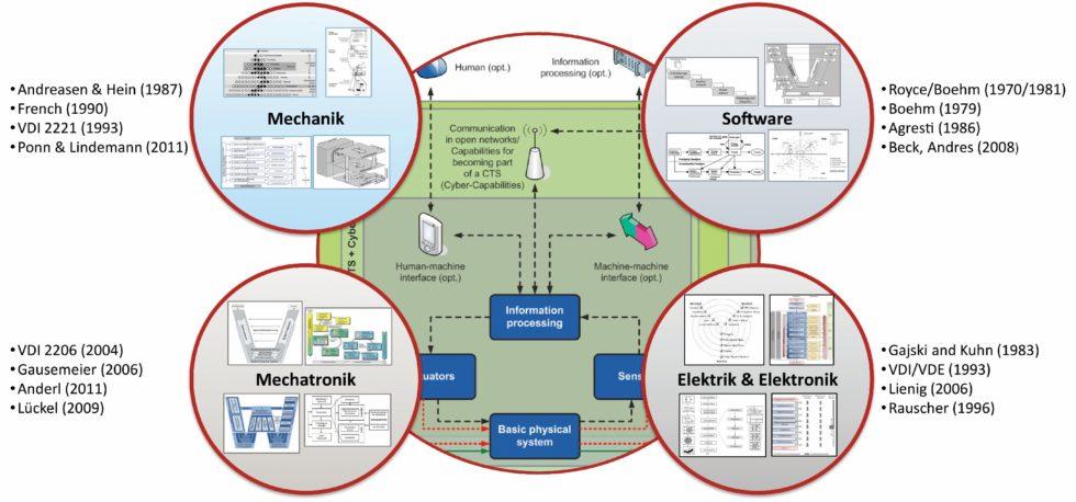 Bild 1 Disziplinen-orientierte Vorgehensmodelle in der Produktentwicklung. Bild: Verfasser